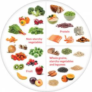 My Heart-Healthy Plate