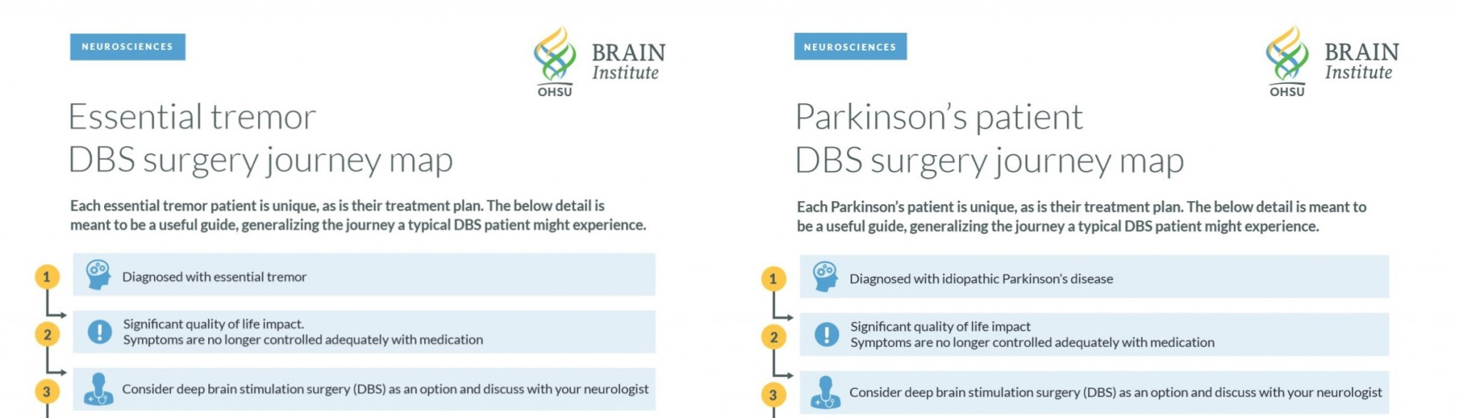 OHSU's deep brain stimulation website includes guides to the DBS process for patients with Parkinson's disease or essential tremor, including those who live near OHSU or far away.
