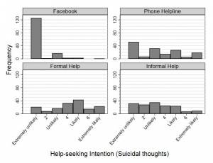 Caption for Figure: This figure shows how likely veterans were to use four different possible sources of support if they were experiencing suicidal thoughts. Facebook was by far the most unpopular source; other support sources included a phone helpline, formal help (e.g., a psychologist), or informal help (e.g., a family member).