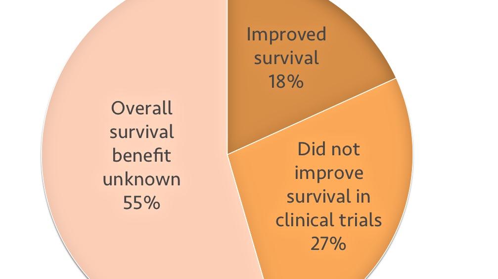 surrogate approvals (2)