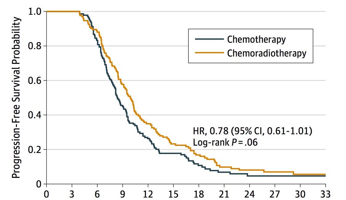 chemoradiotherapy (1)
