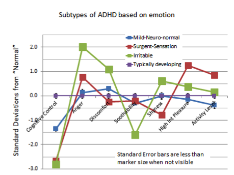 Predicting Whether Children With Adhd Will Get Better Over Time