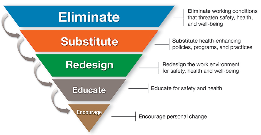 Hierarchy Of Controls And Total Worker Health Oregon And