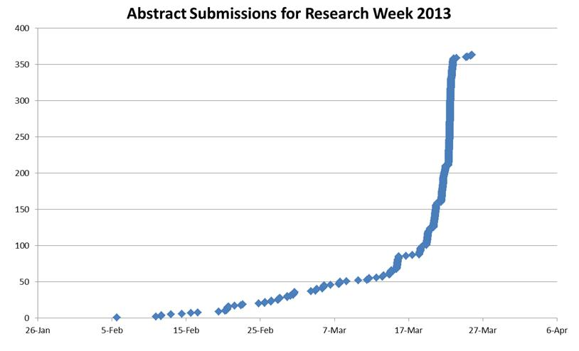 Research Week Abstract Submission Trends 2013
