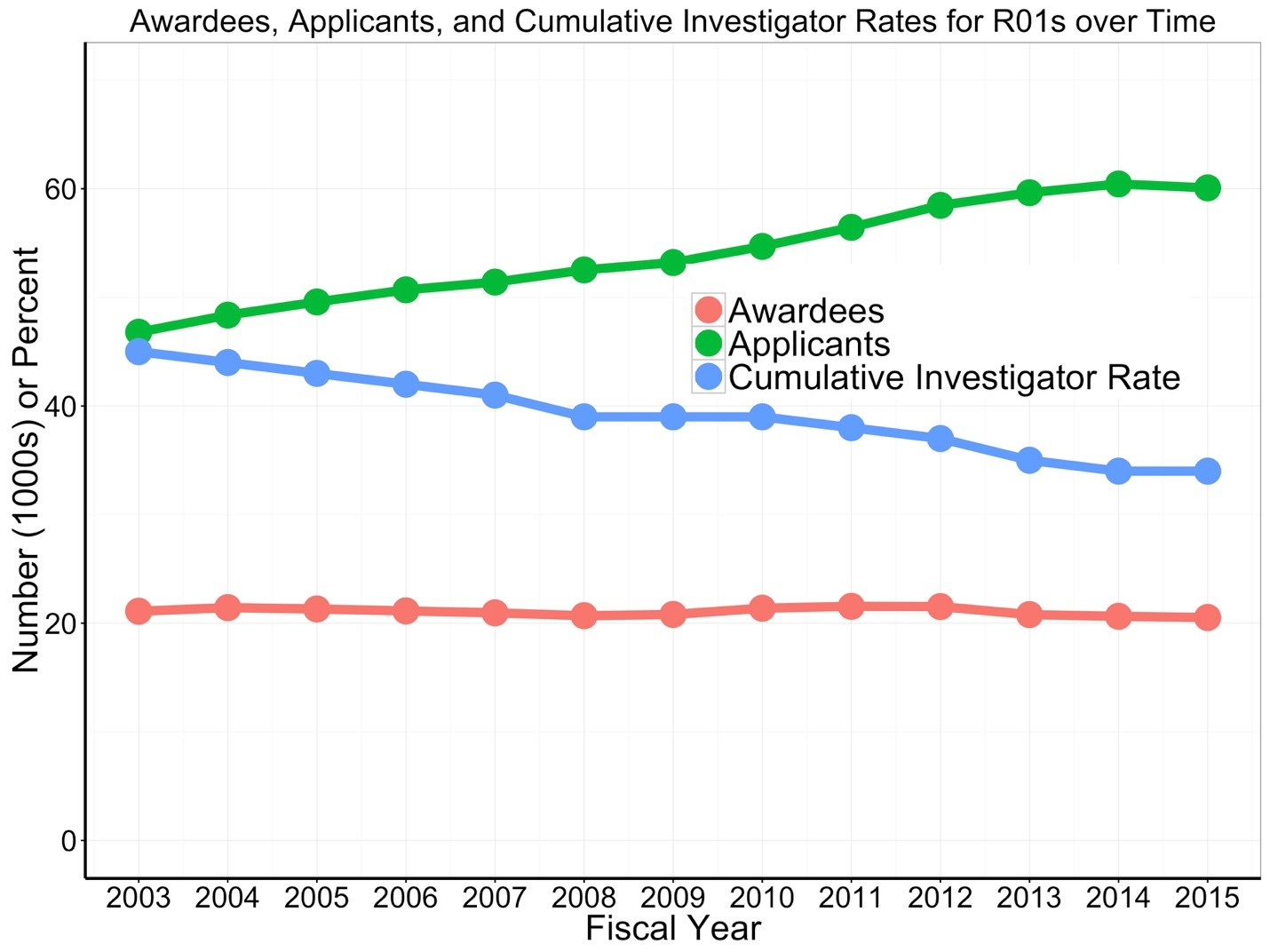 Figure taken from May 31 Open Mike blog showing cumulative investigator rates for R01s over time
