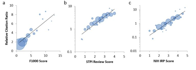 Figure 9 – RCRs correspond with expert reviewer scores. From Hutchins, et. al, (2016) Relative Citation Ratio (RCR): A New Metric That Uses Citation Rates to Measure Influence at the Article Level. PLoS Biol 14(9): e1002541. doi:10.1371/journal.pbio.1002541