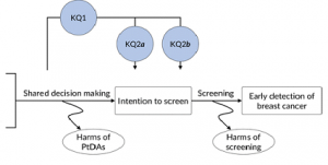 Key research questions: (KQ1) What effect do breast cancer screening patient decision aids (BCS-PtDA) have on younger and older women's intention to undergo screening mammography?; (KQ2) What effect do the aids have on the intention of women (a) in their forties to begin screening and (b) in their seventies to continue screening?
