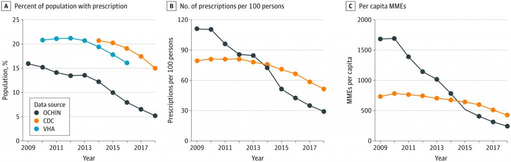 Opioid prescribing data