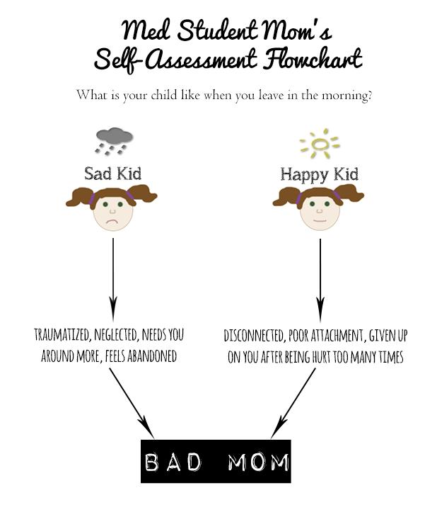 Med Student Mom Self-Assessment Flowchart